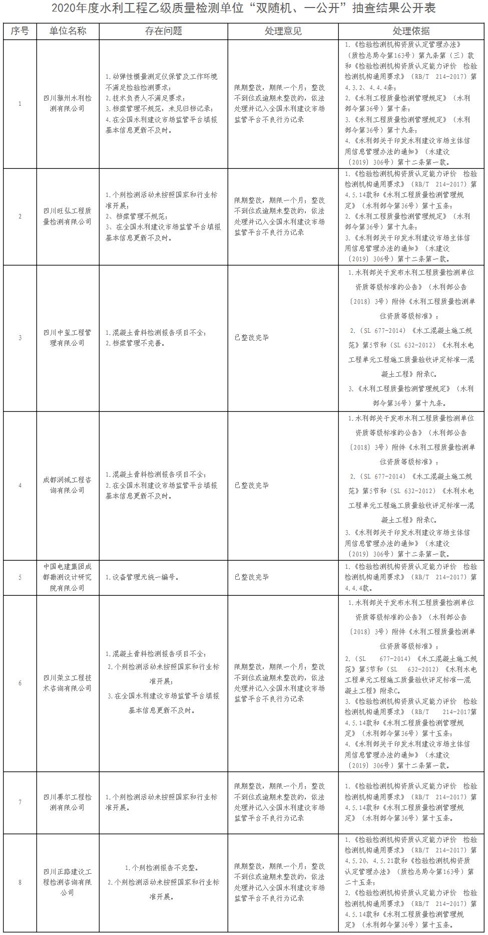 """四川省水利厅关于2020年度水利工程乙级质量检测单位""""双随机、一公开""""抽查结果公开的通告"""