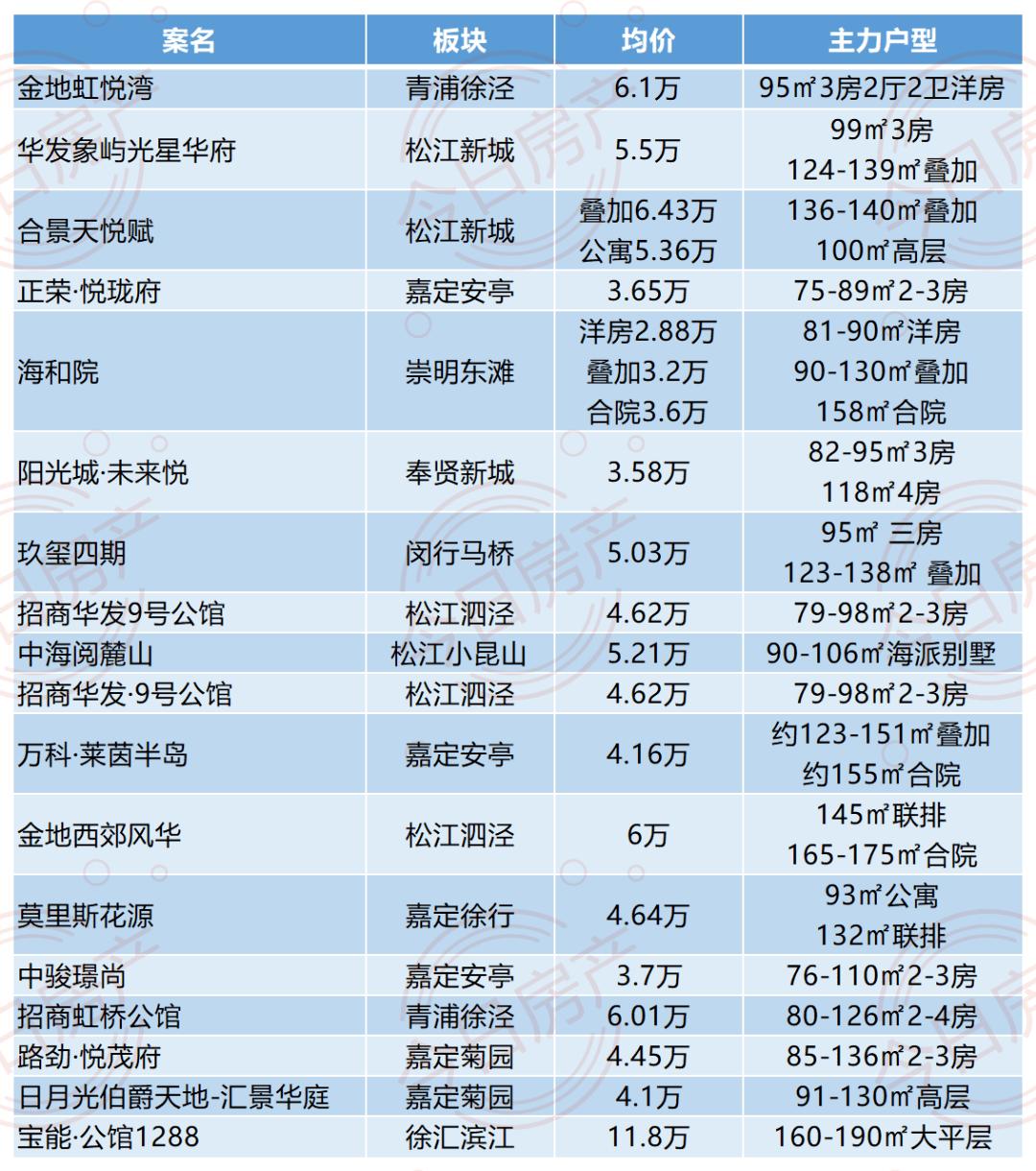 8天18证!上海新盘雪片般飞来