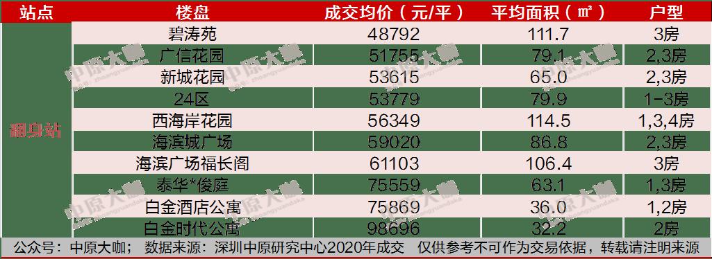 """多坐一站便宜几万!深圳45个""""地铁笋盘""""曝光"""