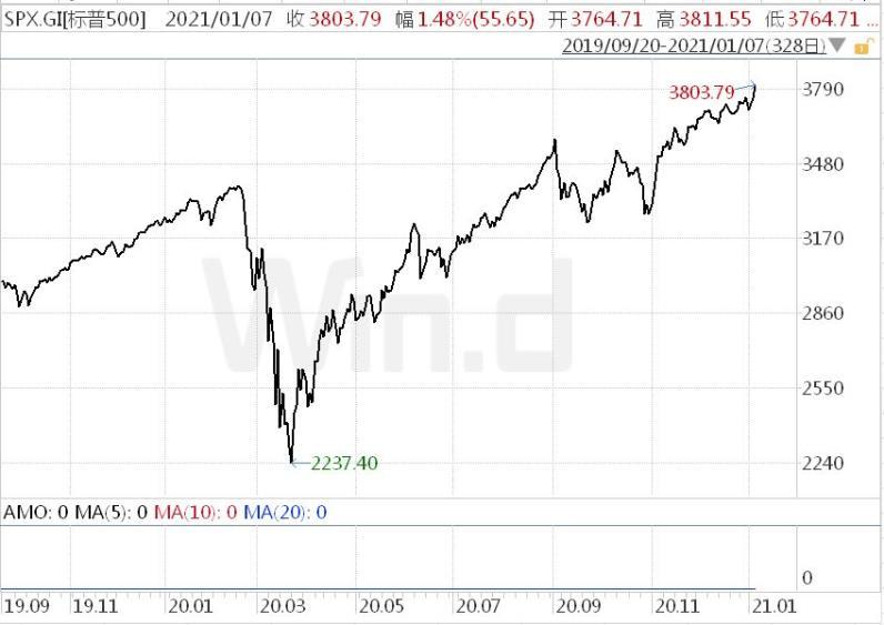 美股的套路:事件越糟,股市越涨