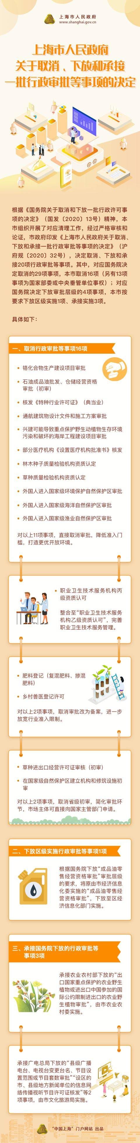 一图看懂!上海取消、下放和承天顺平台接20项行政审批等事项