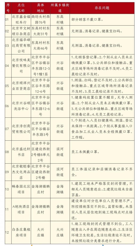 北京平谷通告12家企业防治关不紧一洗浴会所无场地消毒记录被