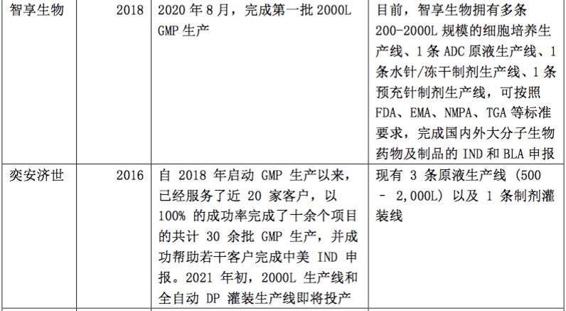 生物制药CDMO行业:满足制药企业外包需求,国内市场群雄逐鹿