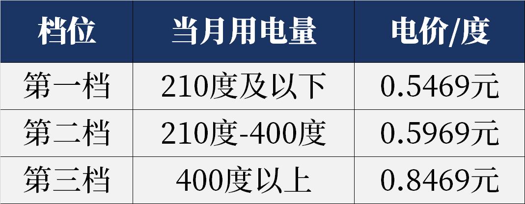 农村通知:2021农民用电缴费标准来了,电价大改!  第2张