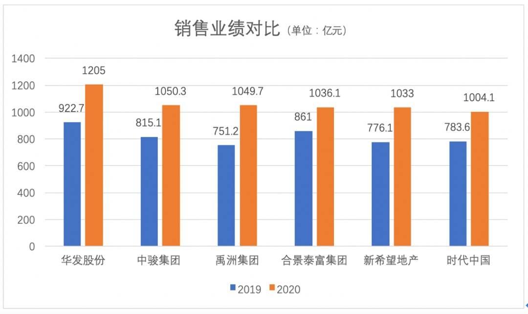 最新排名!2020房企销售百亿榜单新增14家,碧桂园蝉联冠军