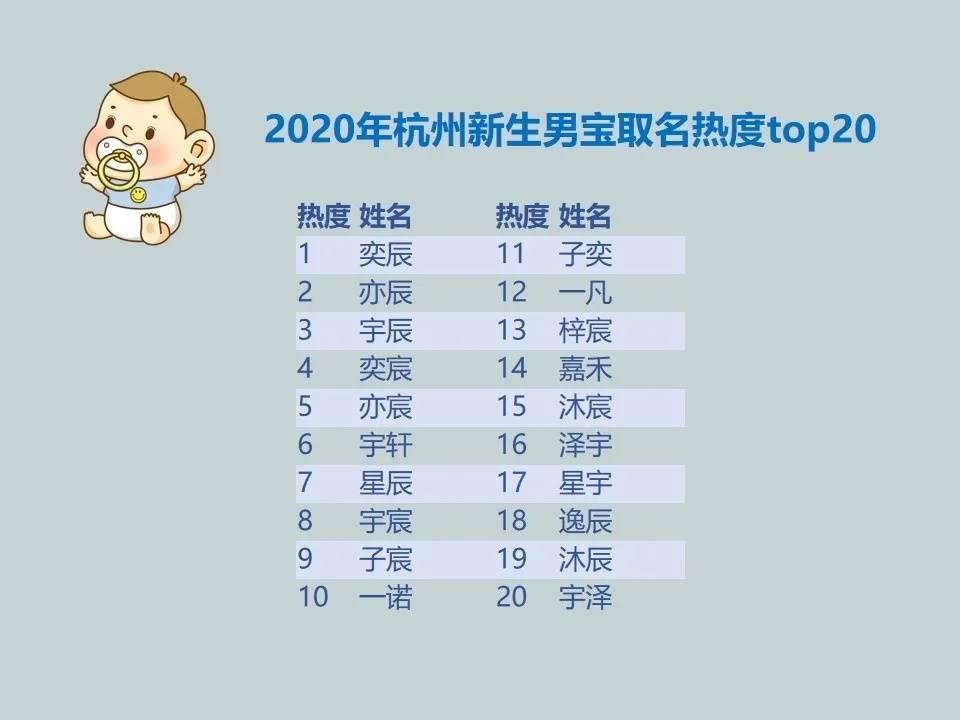 """1万女宝50个叫""""一诺"""",1万男宝27个叫""""奕辰""""!2020杭州新生儿爆款名字出炉,快来查查重名"""