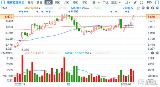 徐汇控股(00084.HK)与张台携手:区域深度犁耕,然后破碎,开启业绩增长极