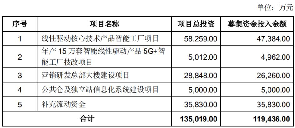 乐歌股份拟定增募资不超11.94亿,还要在广西建百亿产业园
