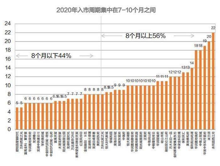2021年沈阳68个新盘待上市 价格差距持续加大