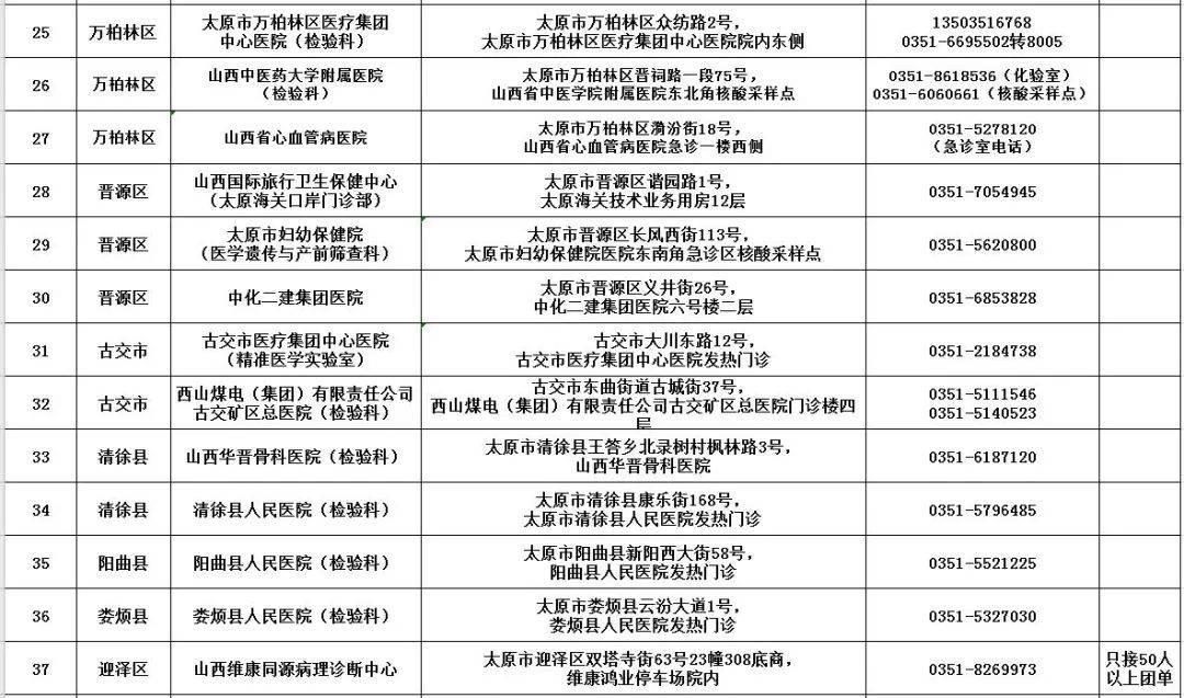 全部阴性!山西晋中对高村等重点区域开展全员核酸检测(附:44所核酸检测机构名单)  第8张