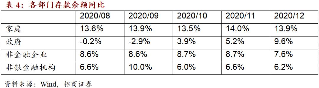 【招商宏观罗云峰】实体部门负债增速大幅下降——12月金融数据综述