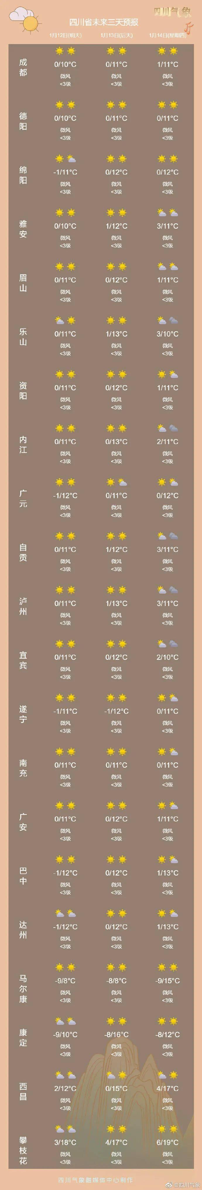 【1017丨天气】四川的大太阳还能晒几天?