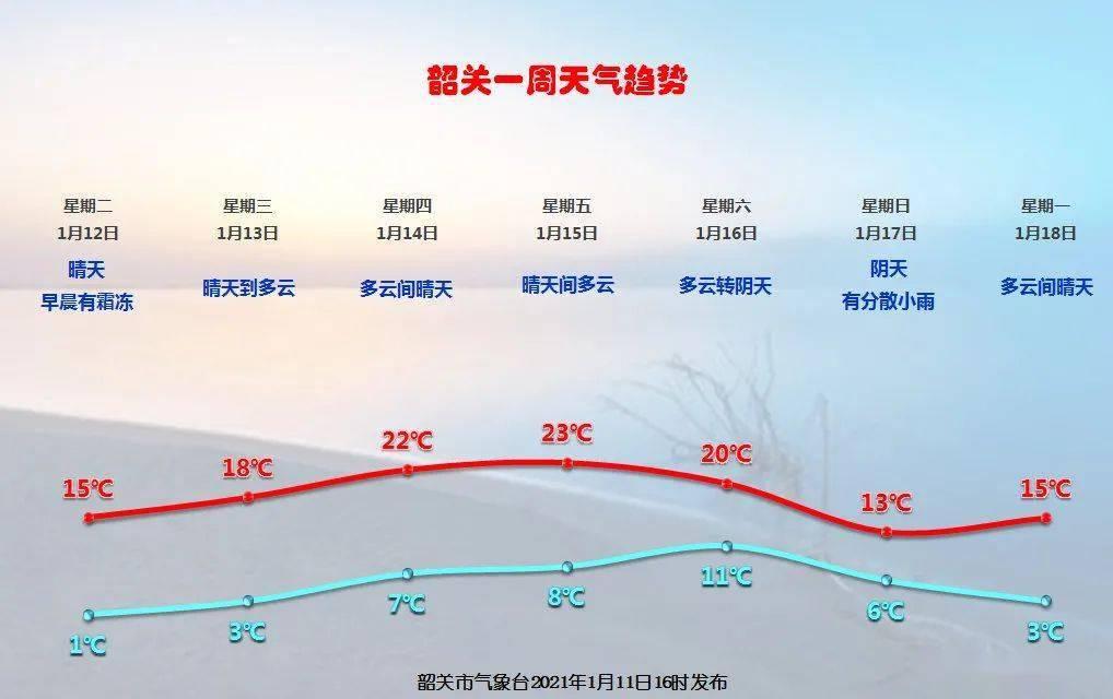 解封!京港澳高速韶关段全线恢复通行~最新天气看这里→