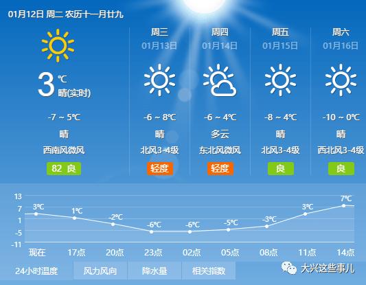 【别被冻着】明天北京最高温有8℃ 但周六气温又降回到0℃