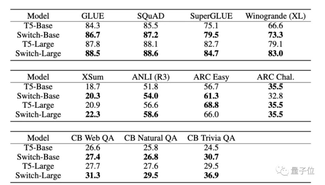 谷歌发布最大语言模型:等于9个GPT  第7张