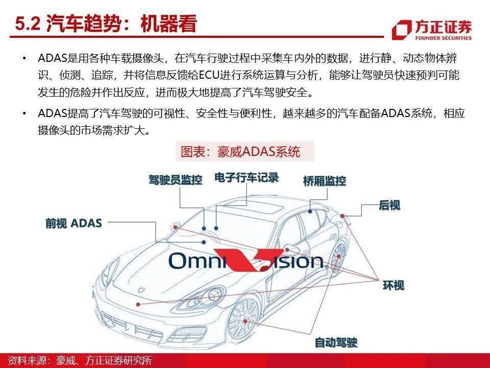 电车之眼:CMOS摄像头