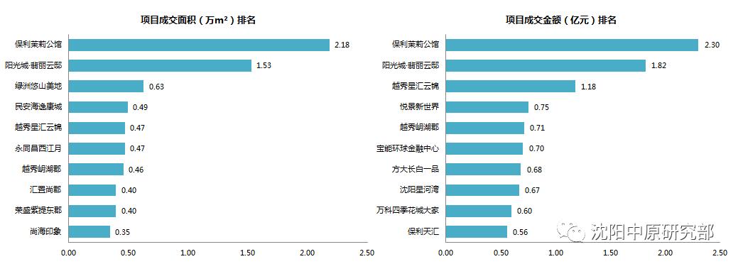 楼市回暖!2021首周沈阳新房成交量抬头 环涨63%