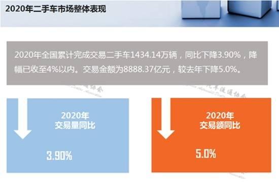 2020年二手车交易量1434.14万辆,前景看好