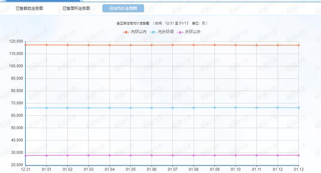 每日成交:1月14日上海新房成交410套 日成交回落