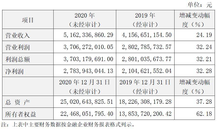 五矿信托:2020年信托主营收入37.54亿 ROE下降1.85%