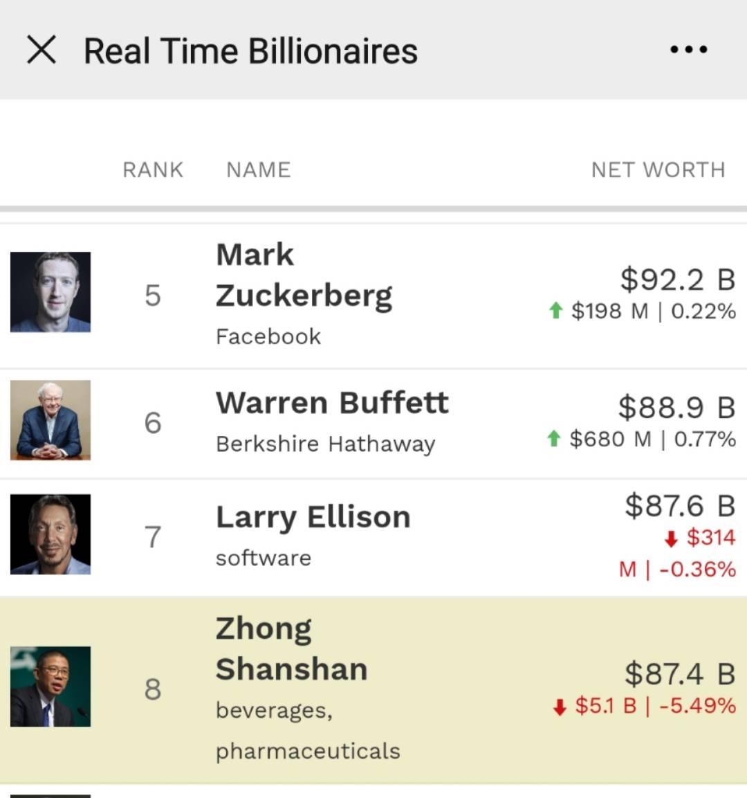 """新晋""""亚洲首富""""钟睒睒辞职 万泰生物一天内市值蒸发120亿元"""