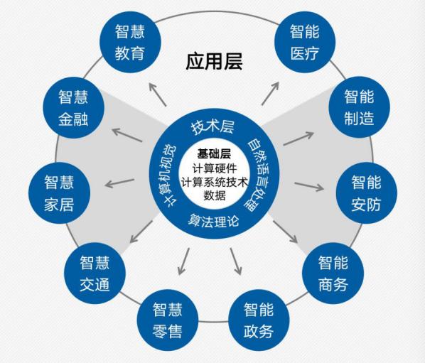 26特色园区跟踪调研|中期成果③上海攀登人工智能高地路径