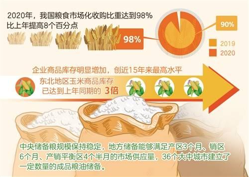 经济聚焦丨去年我国粮食市场化收购比重达98%——实现更高层次粮食供需动态平衡