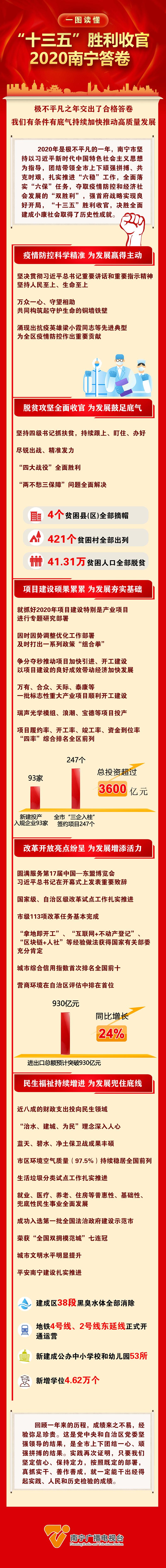 """""""十三五""""胜利收官 2020南宁答卷"""