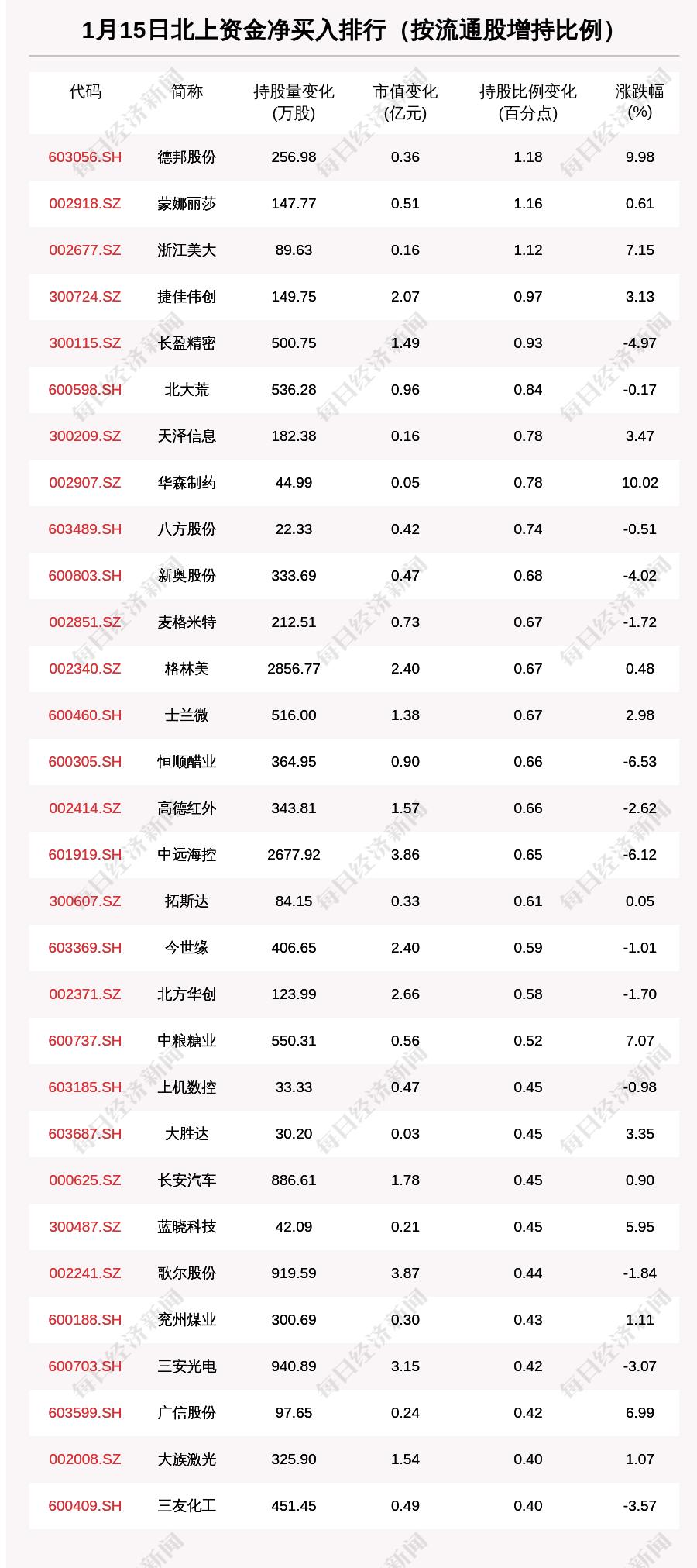 北向资金动向曝光:1月15日这30只个股被猛烈扫货(附名单)
