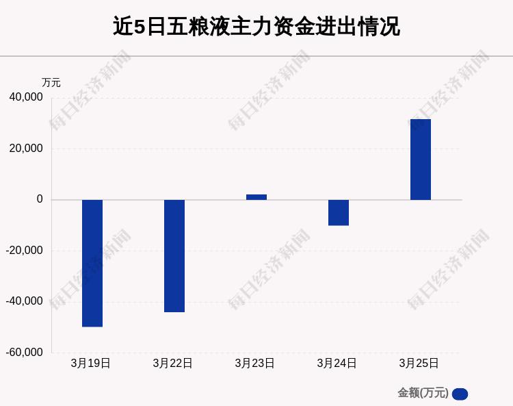五粮液:3月25日主力资金净流入额占板块78.31%
