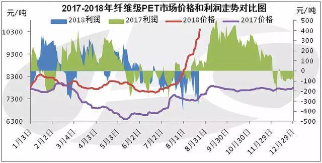 聚酯切片价格行情最新报价(2020年聚酯切片价格走势)