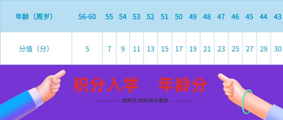 杭州积分入学指标与积分入学加分条件