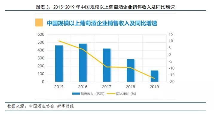 中国葡萄酒企业销售收入