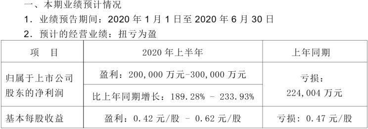 扭亏为盈 长安汽车宣布上半年业绩预告