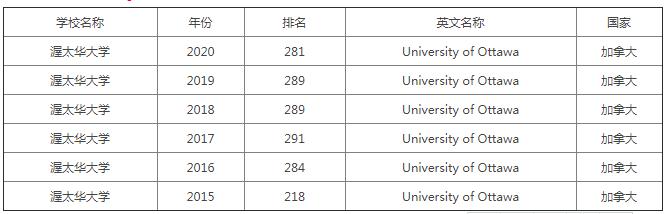 渥太华大学世界排名(渥太华大学留学一年费用)