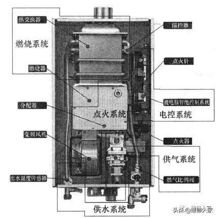 燃气热水器常见故障检修思路