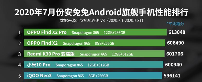 手机综合性能排行榜(性能最好的手机前十位)