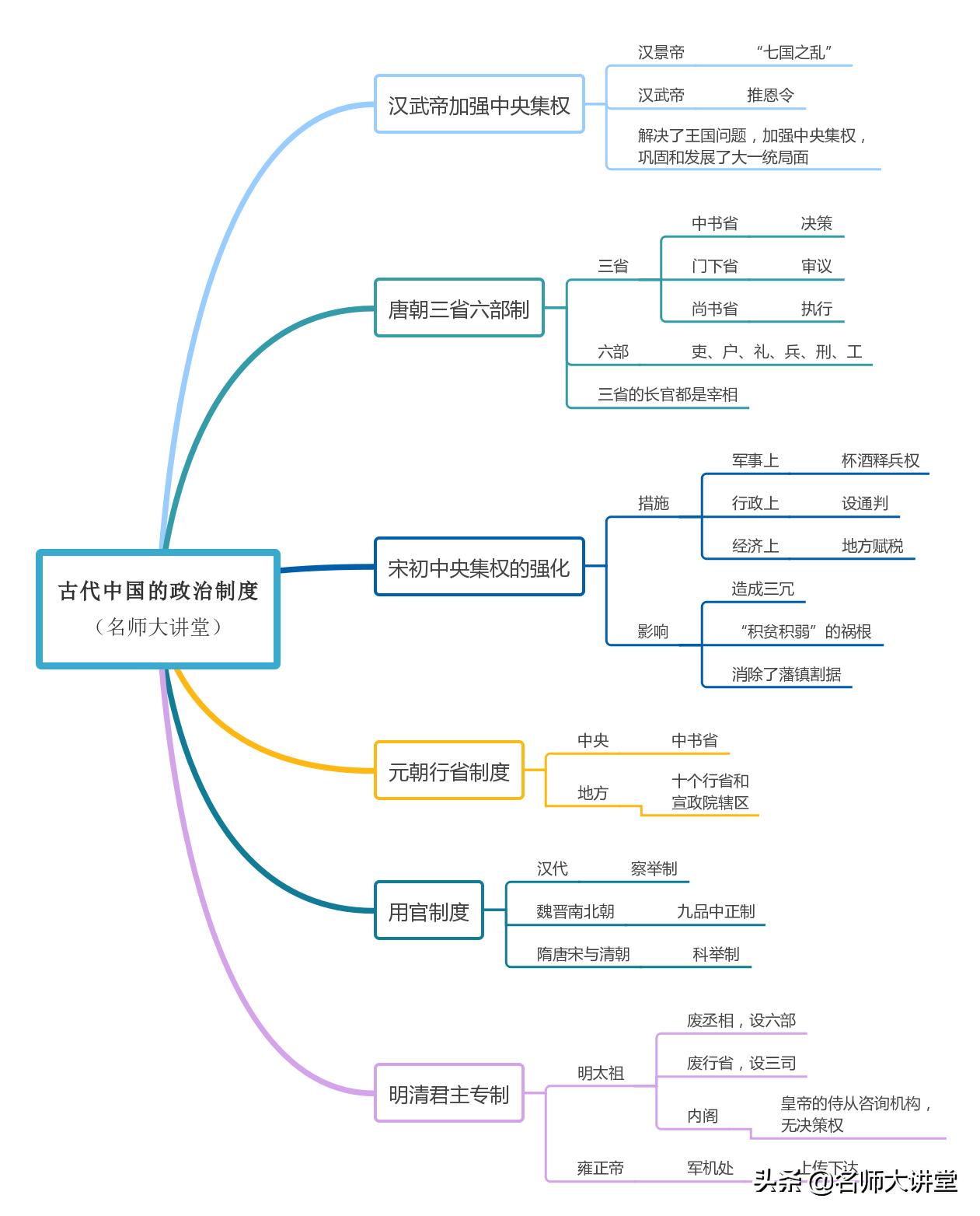 历史必修一每课框架图(高一历史必修一知识图)