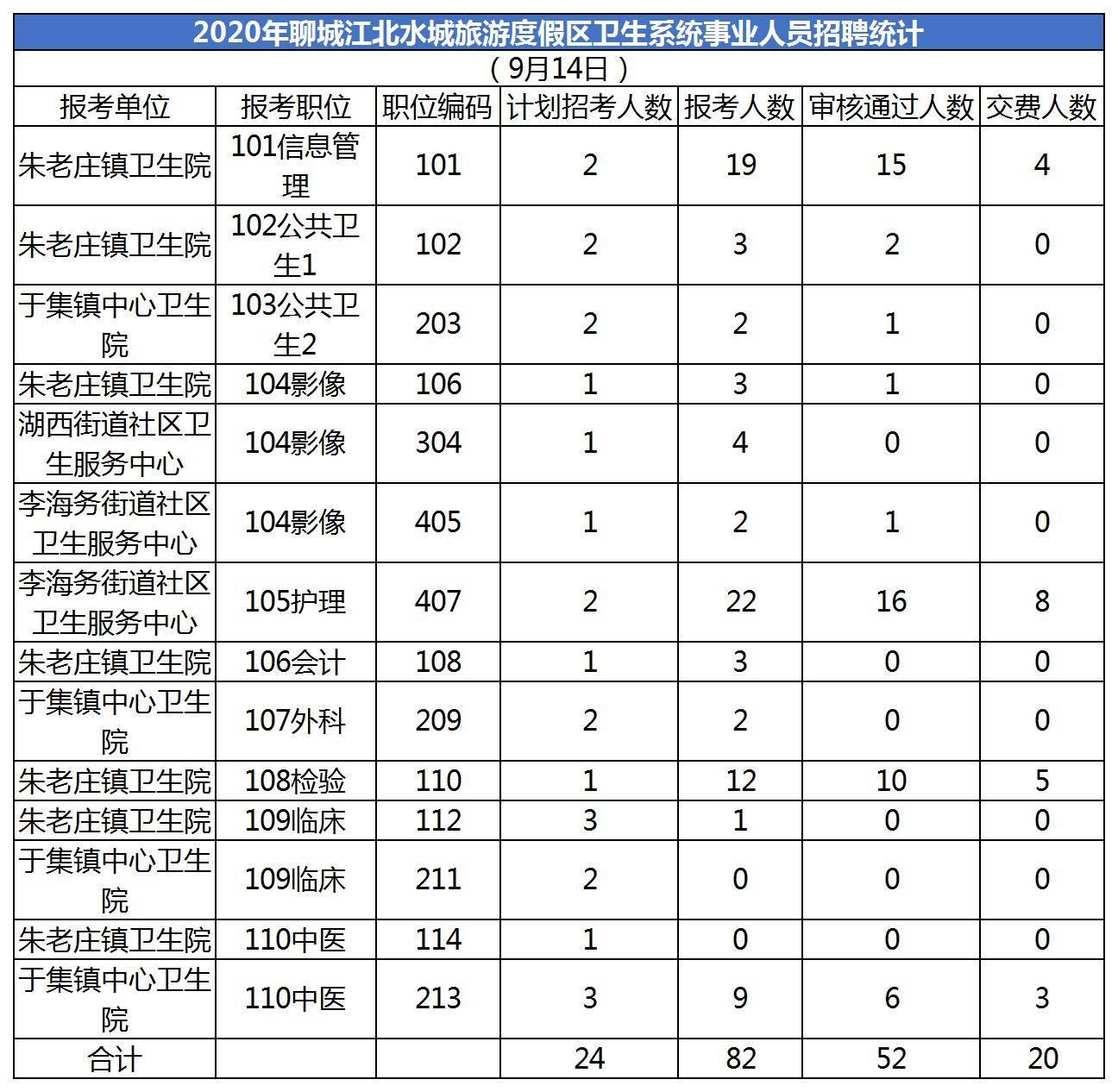 2020年聊城江北水城旅游度假区卫生系统事业人员招聘统计(截止9月14日)
