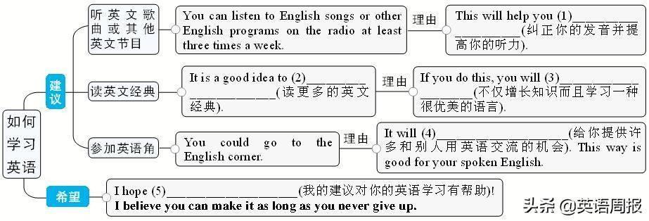 英语建议信的万能模板(英语建议信范文10篇)