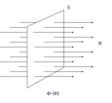 磁通量计算公式(磁通量和高斯公式)