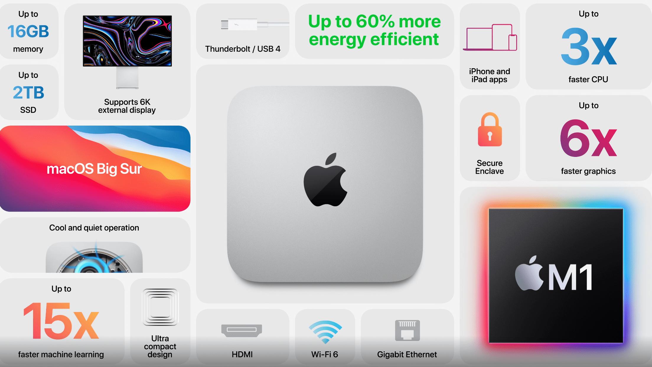一文读懂苹果双11发布会:首款自研5nmPC芯片亮相的照片 - 3