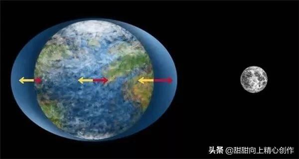 大海退潮后海平面下降,海水哪里去了?