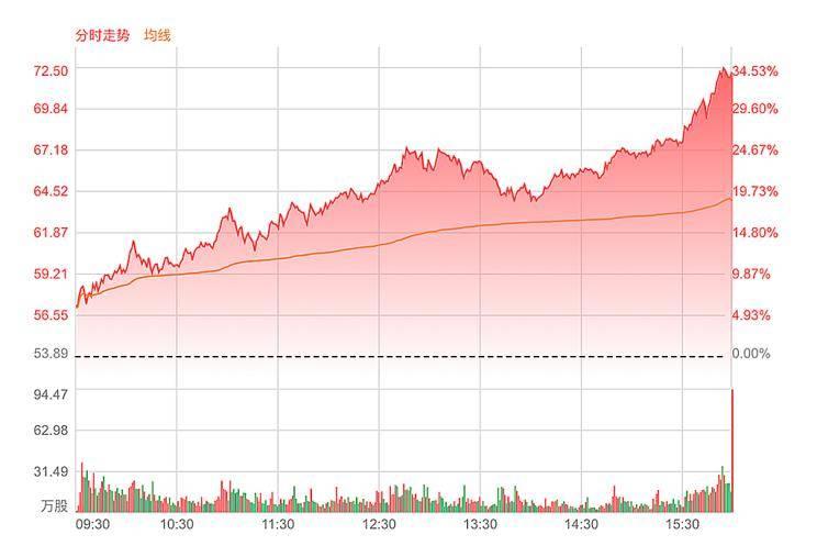 市值超500亿美元 小鹏汽车股价大涨33%