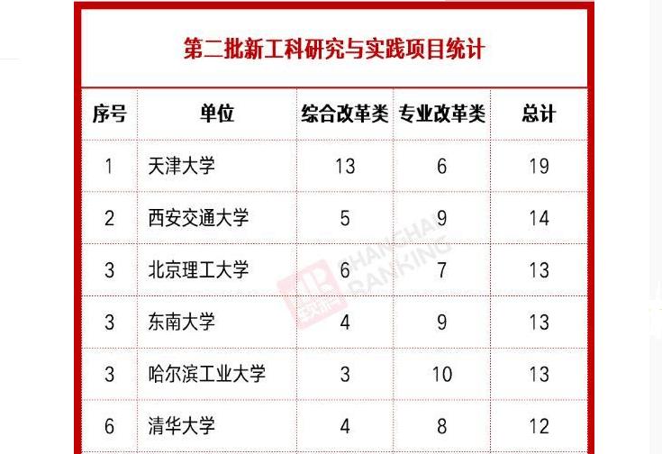 新能源专业大学排名(新能源专业研究生大学排名)