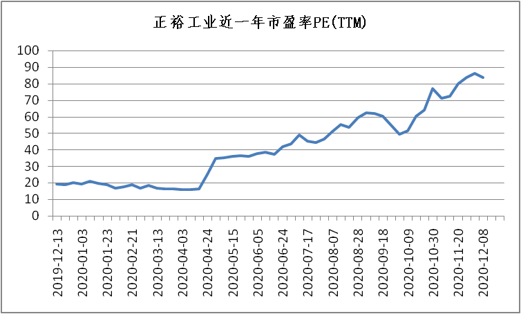 正裕工业:国内减震器龙头,汽车后市场蓄势待发
