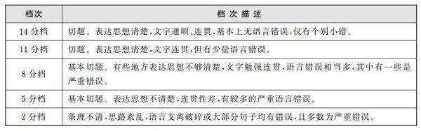 四六级官网变更(附:四六级成绩查分新地址) 网络快讯 第5张