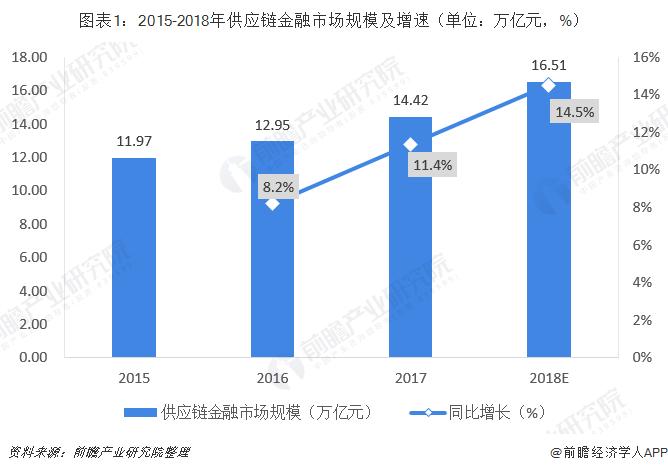 2020年中国供应链金融行业业务模式及发展趋势分析 衍生金融产品多样化发展