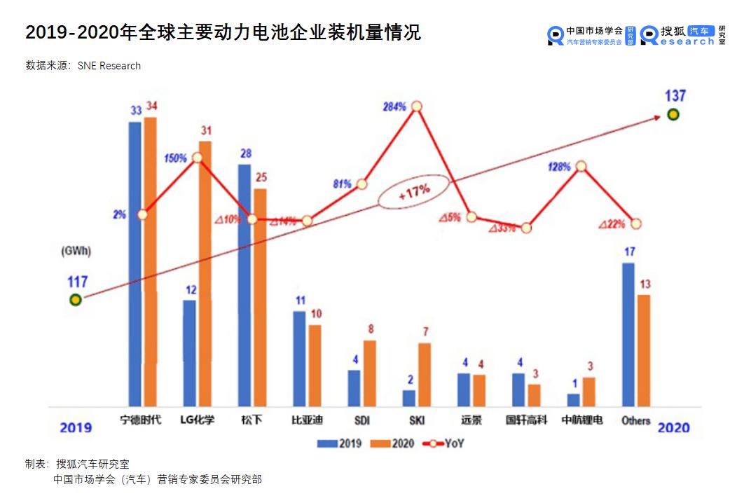 2020年全球原厂动力电池总装机量从中韩榜发布!