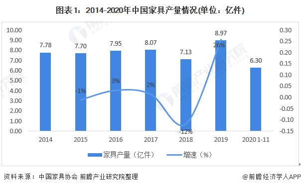 2021年中国金属家具行业发展现状与进出口情况分析 占家具产量比重近一半